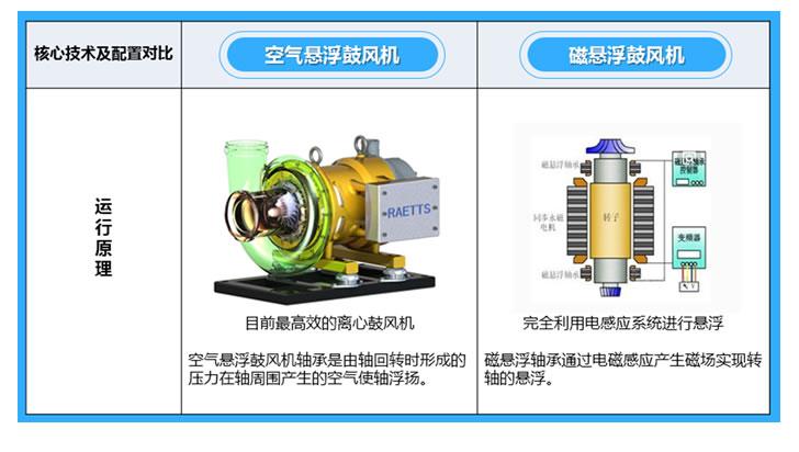 空气悬浮鼓亚搏网页版与磁悬浮鼓亚搏网页版的区别